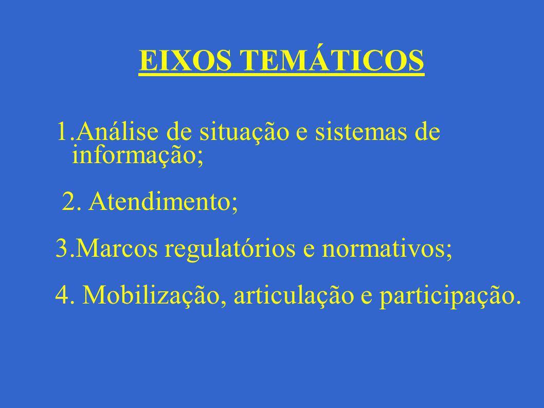 EIXOS TEMÁTICOS 1.Análise de situação e sistemas de informação;