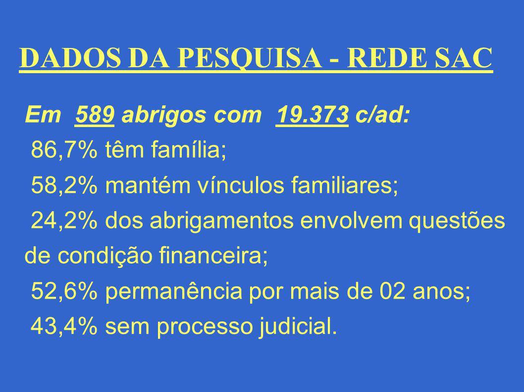 DADOS DA PESQUISA - REDE SAC