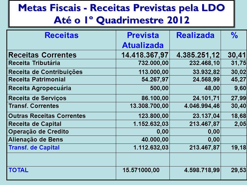 Metas Fiscais - Receitas Previstas pela LDO Até o 1º Quadrimestre 2012