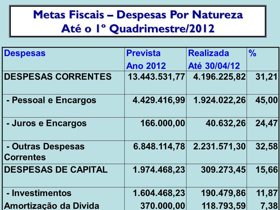 Metas Fiscais – Despesas Por Natureza Até o 1º Quadrimestre/2012