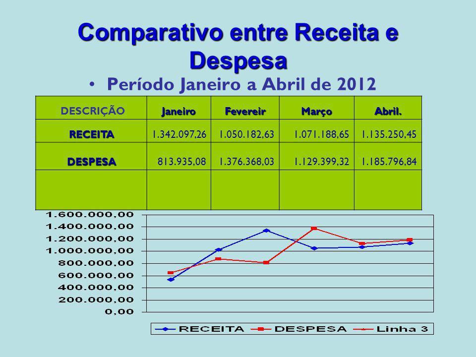 Comparativo entre Receita e Despesa