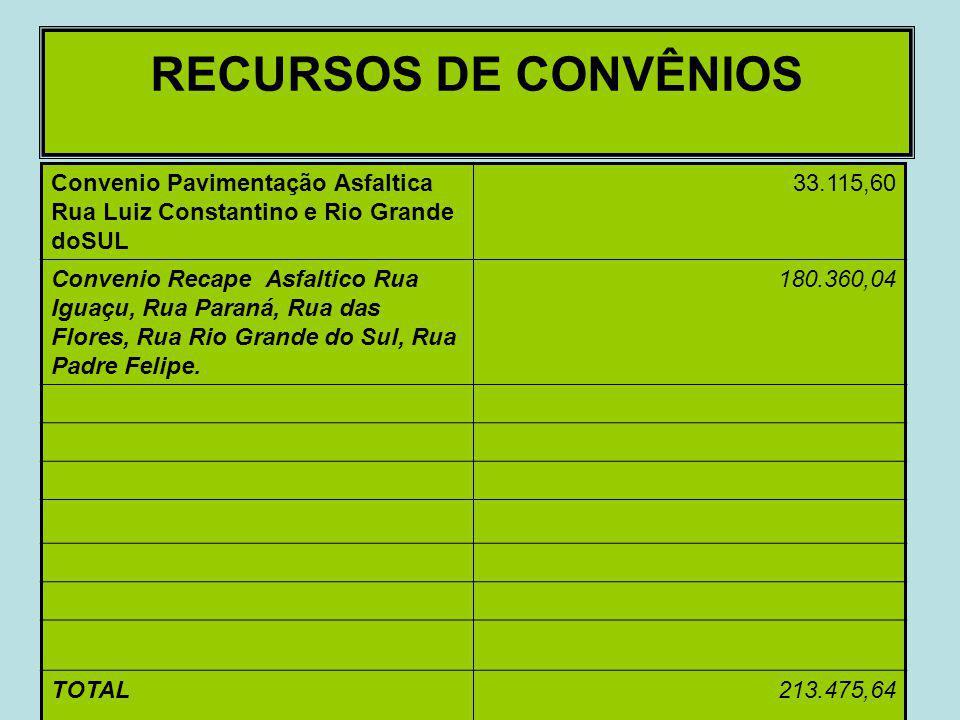 RECURSOS DE CONVÊNIOS Convenio Pavimentação Asfaltica Rua Luiz Constantino e Rio Grande doSUL. 33.115,60.