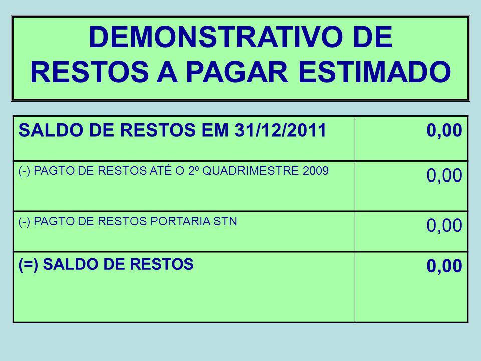 DEMONSTRATIVO DE RESTOS A PAGAR ESTIMADO