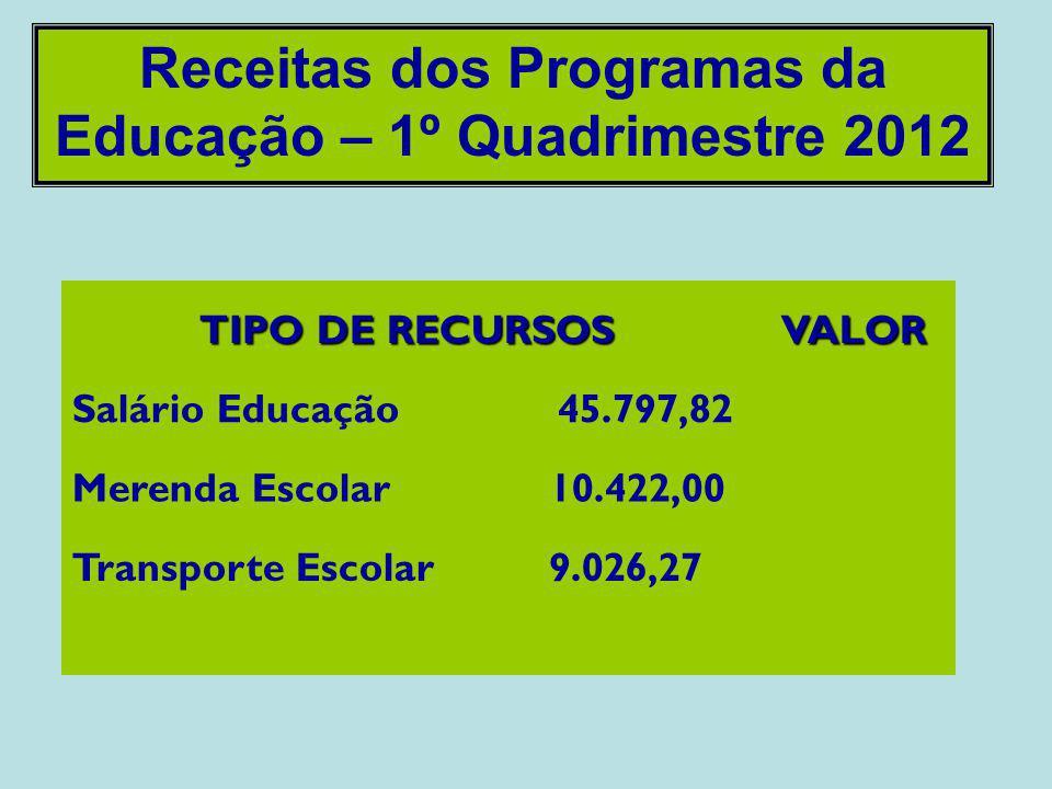 Receitas dos Programas da Educação – 1º Quadrimestre 2012