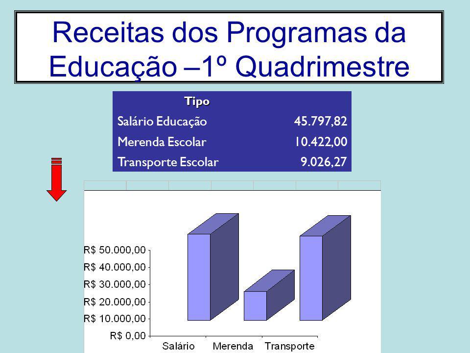 Receitas dos Programas da Educação –1º Quadrimestre