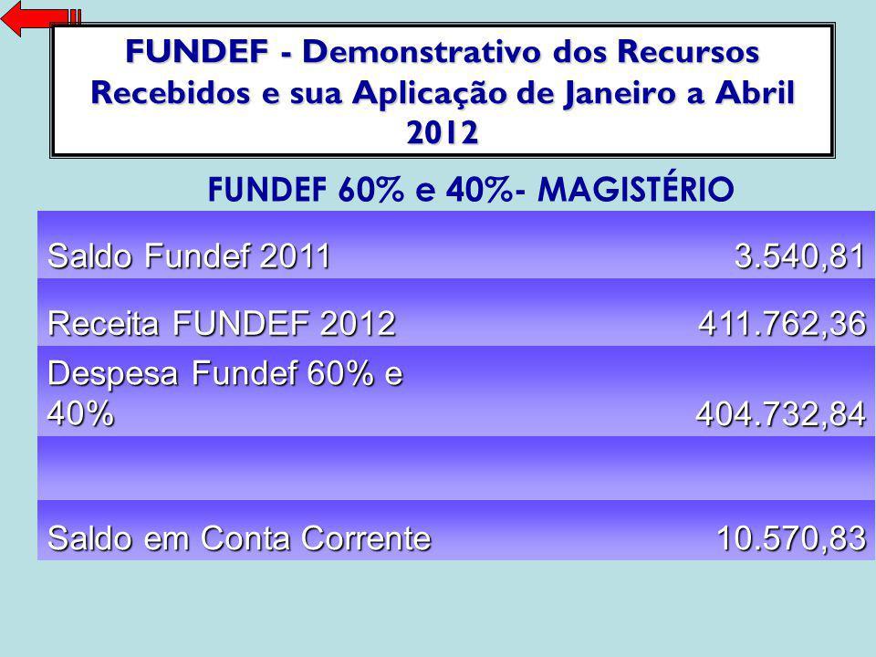 FUNDEF 60% e 40%- MAGISTÉRIO