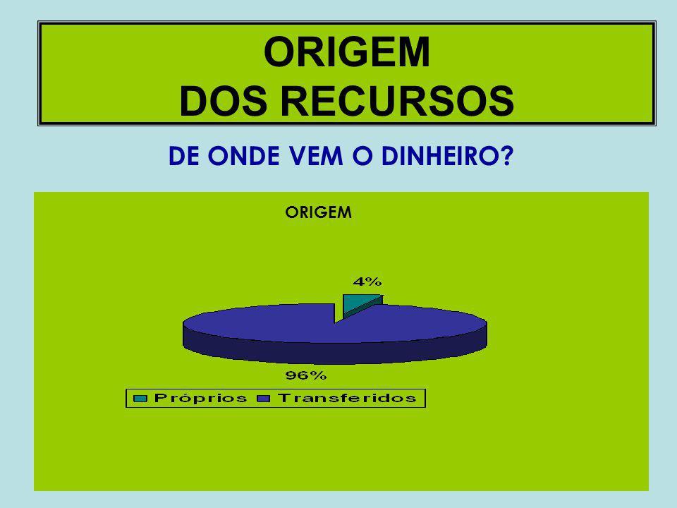 ORIGEM DOS RECURSOS DE ONDE VEM O DINHEIRO ORIGEM