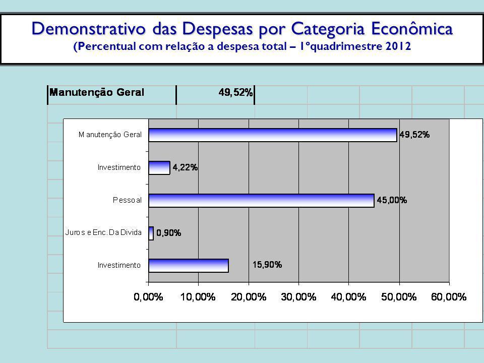 Demonstrativo das Despesas por Categoria Econômica (Percentual com relação a despesa total – 1ºquadrimestre 2012