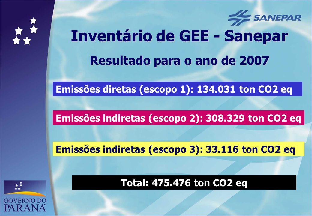 Inventário de GEE - Sanepar