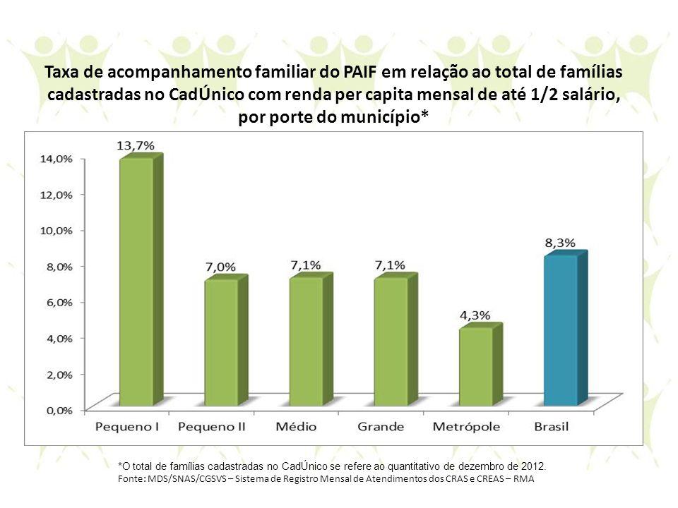 Taxa de acompanhamento familiar do PAIF em relação ao total de famílias cadastradas no CadÚnico com renda per capita mensal de até 1/2 salário, por porte do município*