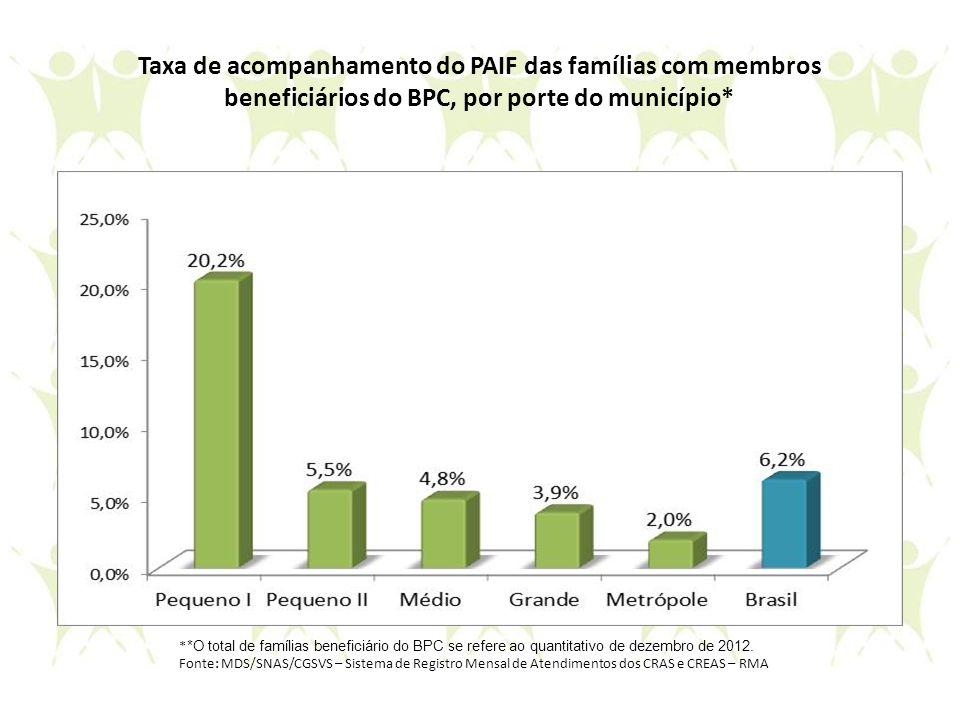 Taxa de acompanhamento do PAIF das famílias com membros beneficiários do BPC, por porte do município*