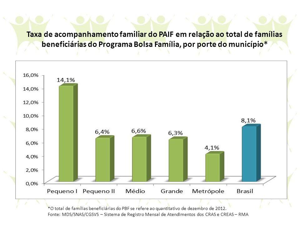 Taxa de acompanhamento familiar do PAIF em relação ao total de famílias beneficiárias do Programa Bolsa Família, por porte do município*