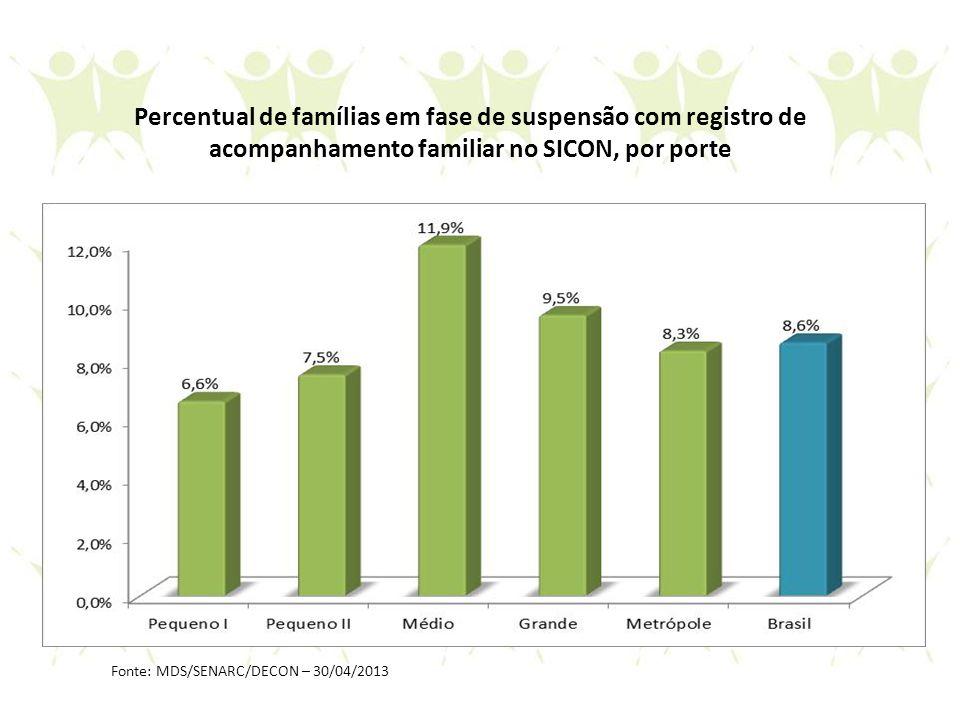 Percentual de famílias em fase de suspensão com registro de acompanhamento familiar no SICON, por porte