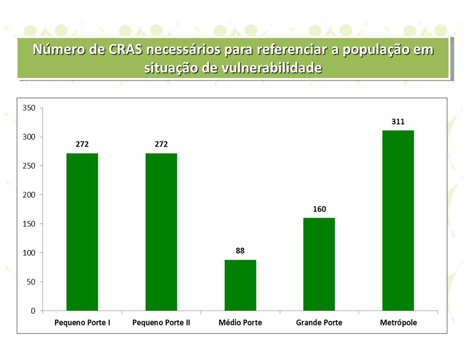 Número de CRAS necessários para referenciar a população em situação de vulnerabilidade
