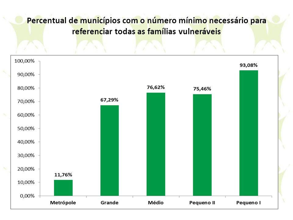 Percentual de municípios com o número mínimo necessário para referenciar todas as famílias vulneráveis