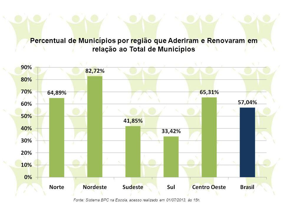 Percentual de Municípios por região que Aderiram e Renovaram em relação ao Total de Municípios