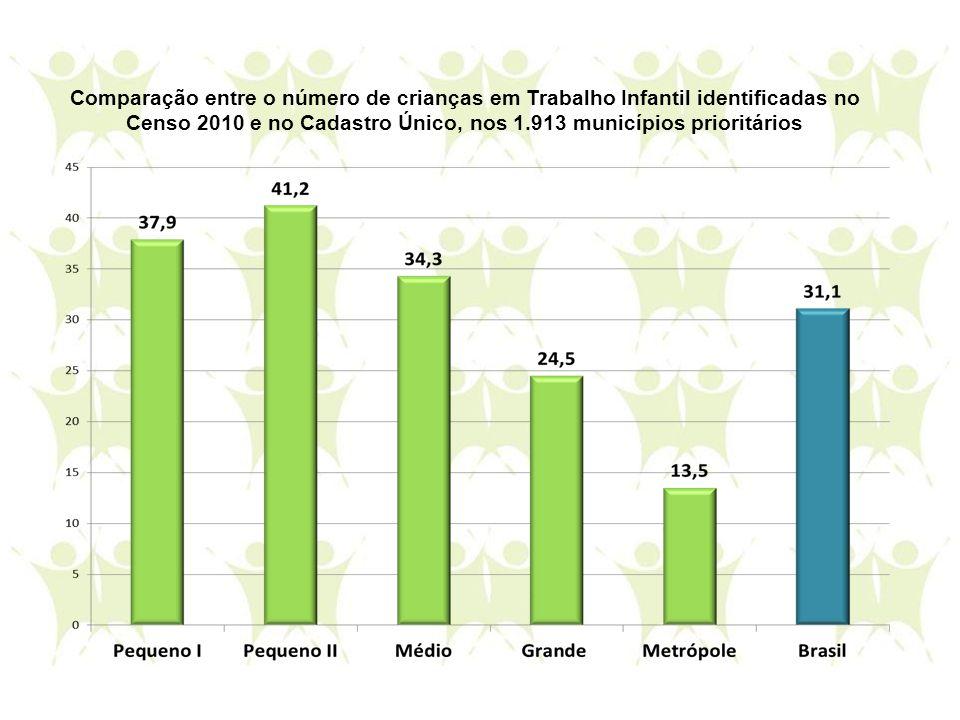 Censo 2010 e no Cadastro Único, nos 1.913 municípios prioritários