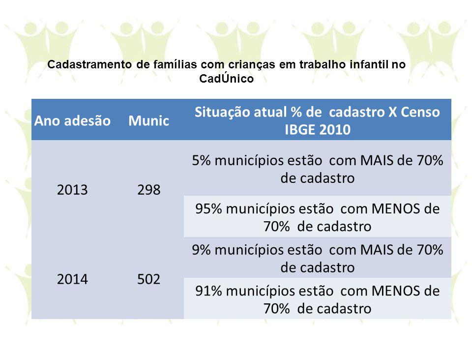 Situação atual % de cadastro X Censo IBGE 2010