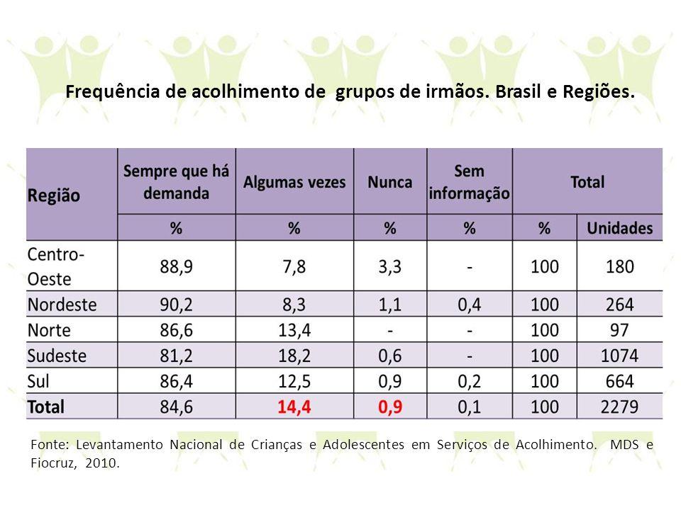 Frequência de acolhimento de grupos de irmãos. Brasil e Regiões.