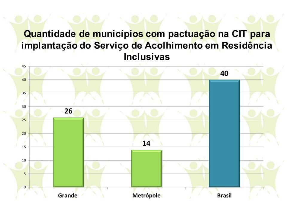 Quantidade de municípios com pactuação na CIT para implantação do Serviço de Acolhimento em Residência Inclusivas