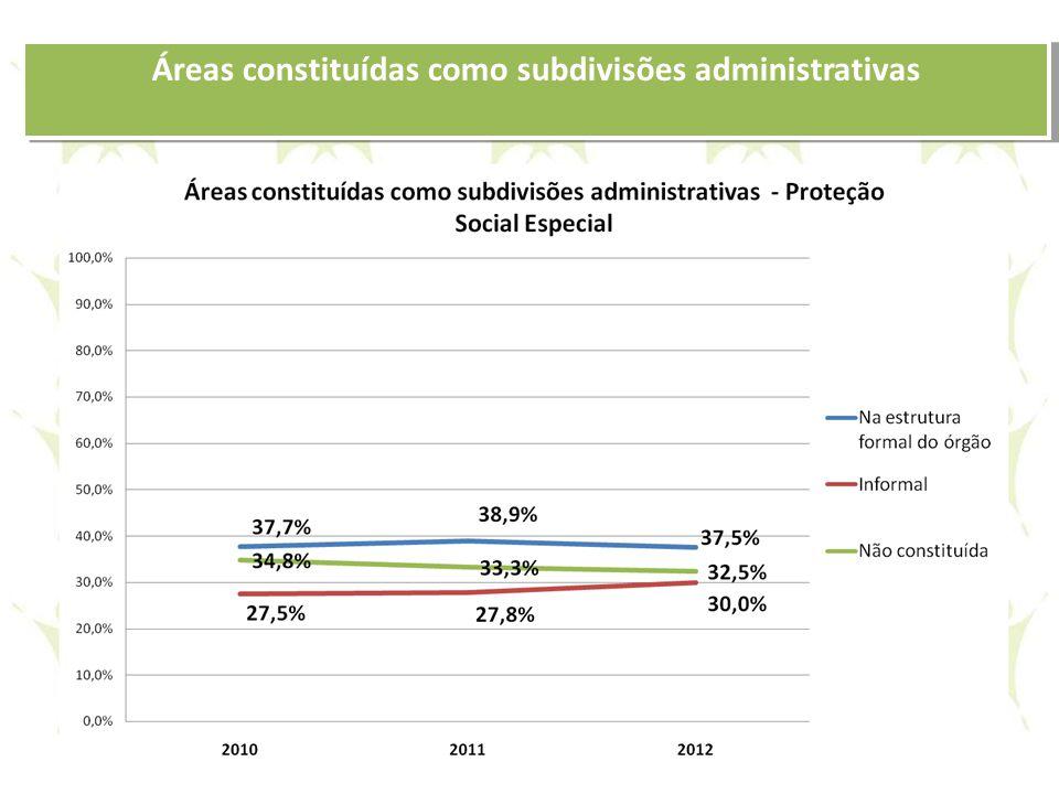 Áreas constituídas como subdivisões administrativas