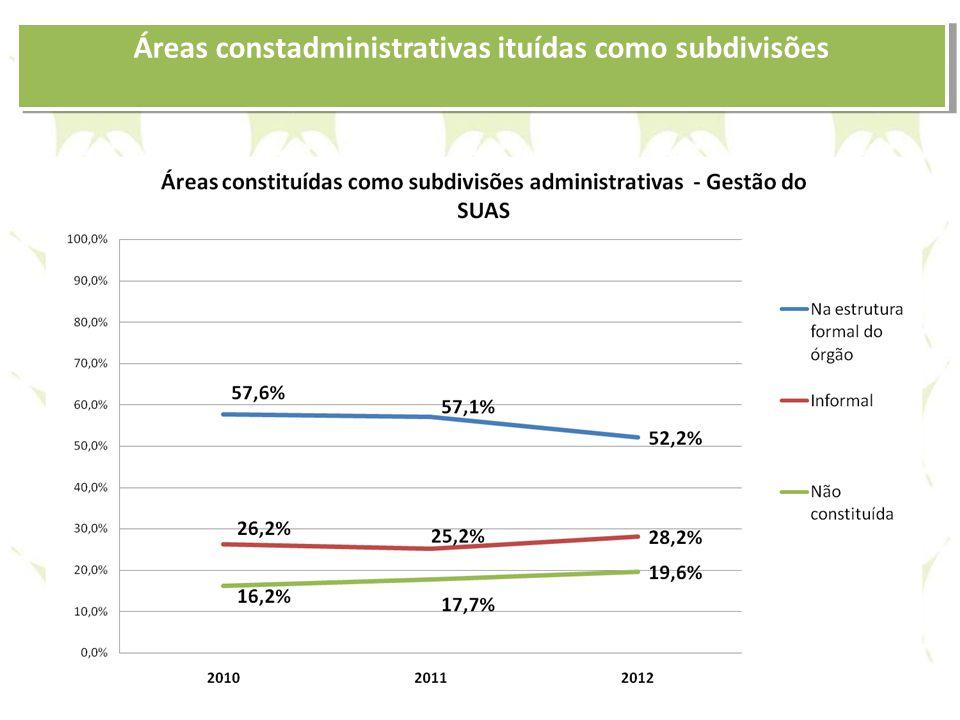 Áreas constadministrativas ituídas como subdivisões