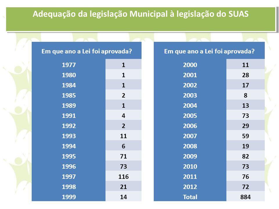 Adequação da legislação Municipal à legislação do SUAS