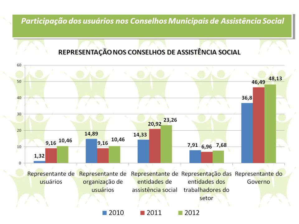 REPRESENTAÇÃO NOS CONSELHOS DE ASSISTÊNCIA SOCIAL