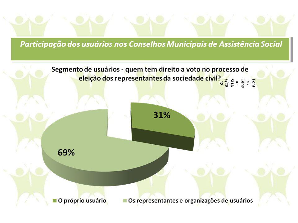 Participação dos usuários nos Conselhos Municipais de Assistência Social