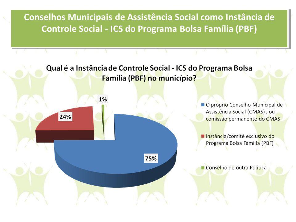 Conselhos Municipais de Assistência Social como Instância de Controle Social - ICS do Programa Bolsa Família (PBF)
