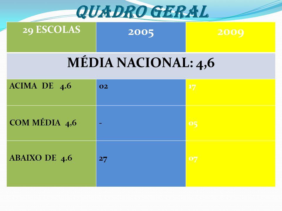 QUADRO GERAL MÉDIA NACIONAL: 4,6 2005 2009 29 ESCOLAS ACIMA DE 4.6 02