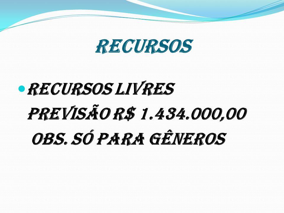 RECURSOS RECURSOS LIVRES Previsão R$ 1.434.000,00 Obs. Só para gêneros