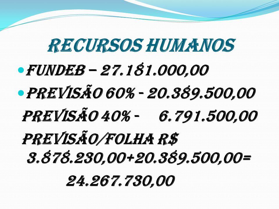 RECURSOS HUMANOS FUNDEB – 27.181.000,00 Previsão 60% - 20.389.500,00