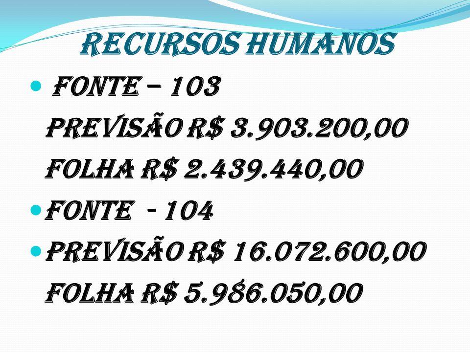 RECURSOS HUMANOS Fonte – 103 Previsão R$ 3.903.200,00