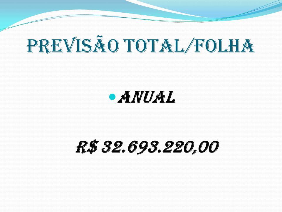 PREVISÃO TOTAL/FOLHA Anual R$ 32.693.220,00