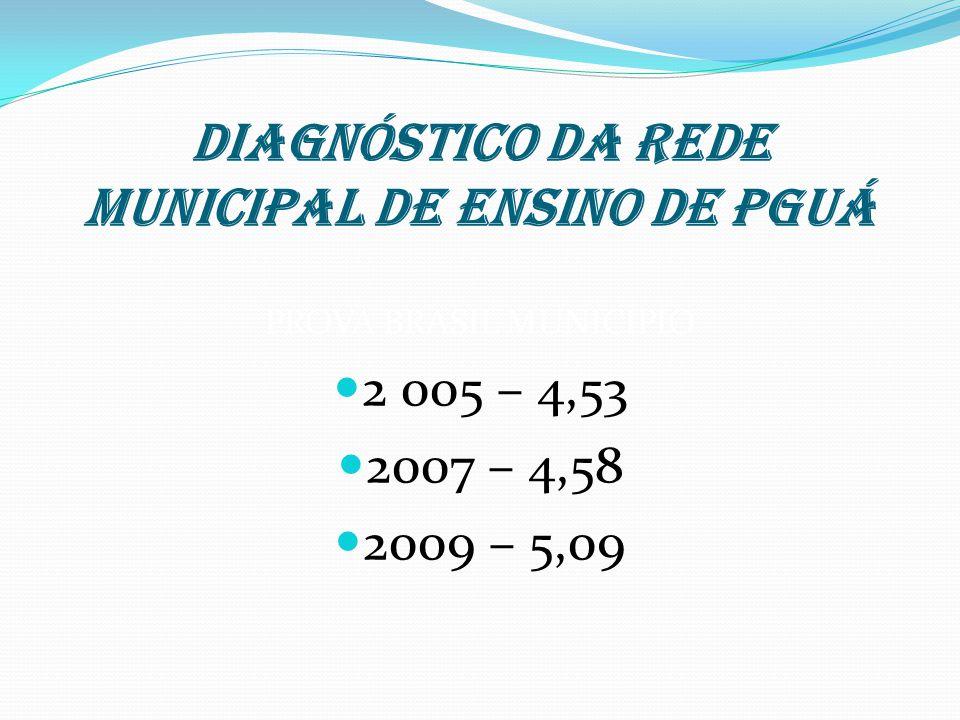 DIAGNÓSTICO DA REDE MUNICIPAL DE ENSINO DE PGUÁ