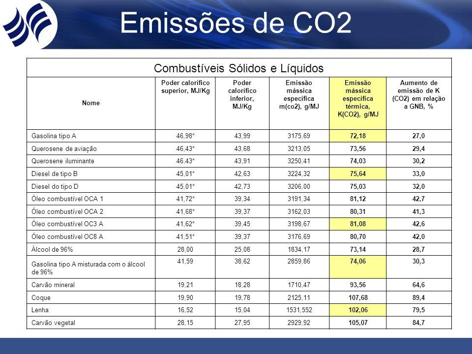 Emissões de CO2 Combustíveis Sólidos e Líquidos Nome