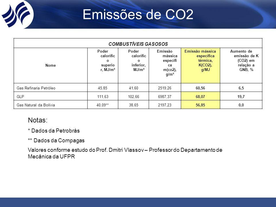 Emissões de CO2 Notas: * Dados da Petrobrás ** Dados da Compagas