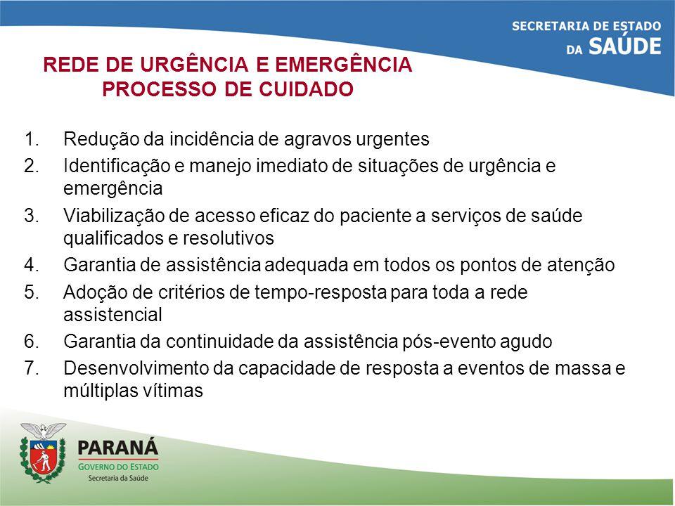 REDE DE URGÊNCIA E EMERGÊNCIA PROCESSO DE CUIDADO