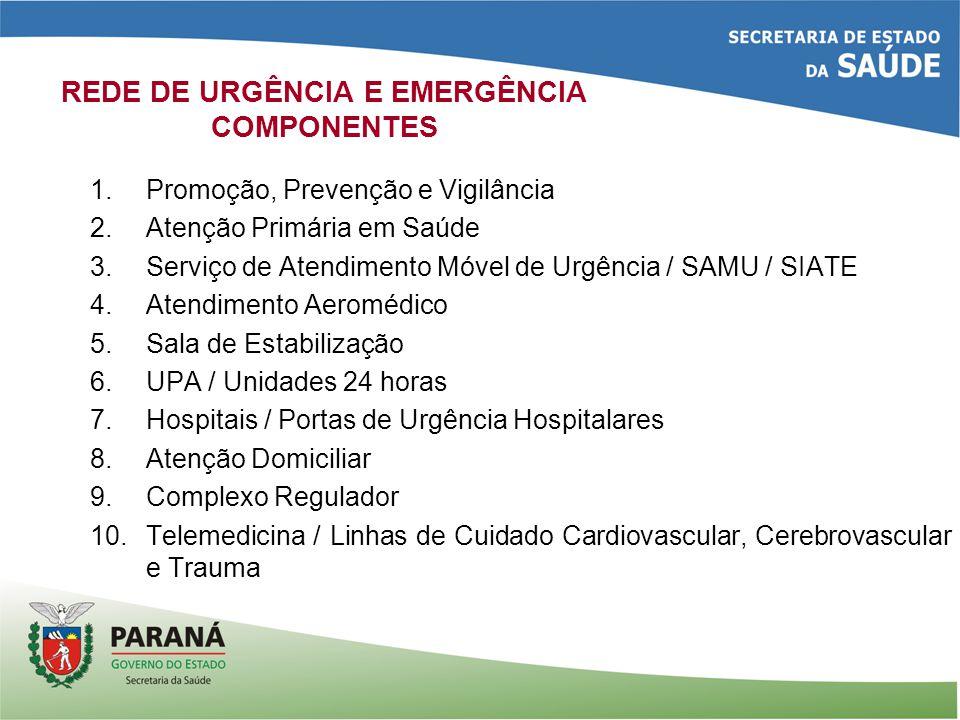 REDE DE URGÊNCIA E EMERGÊNCIA COMPONENTES
