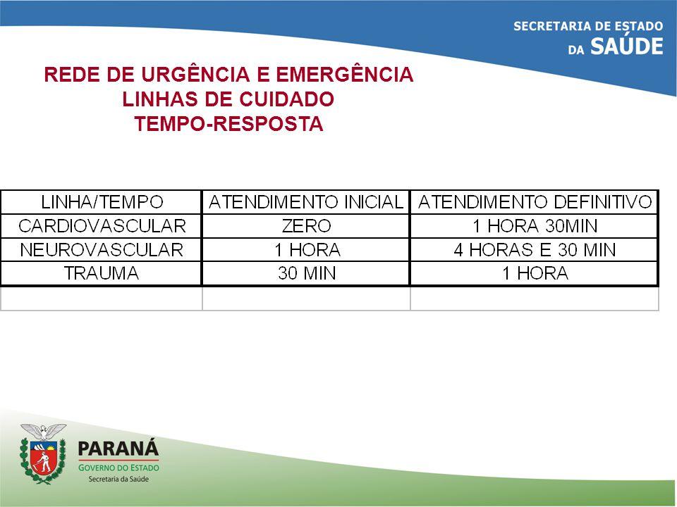 REDE DE URGÊNCIA E EMERGÊNCIA LINHAS DE CUIDADO