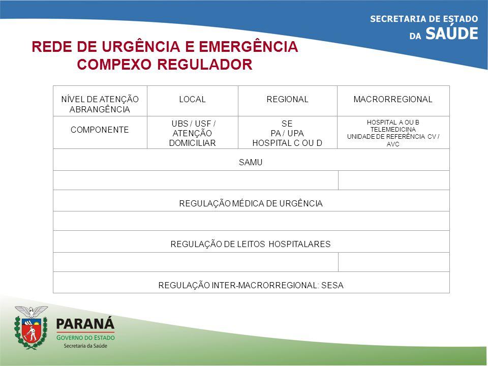 REDE DE URGÊNCIA E EMERGÊNCIA COMPEXO REGULADOR