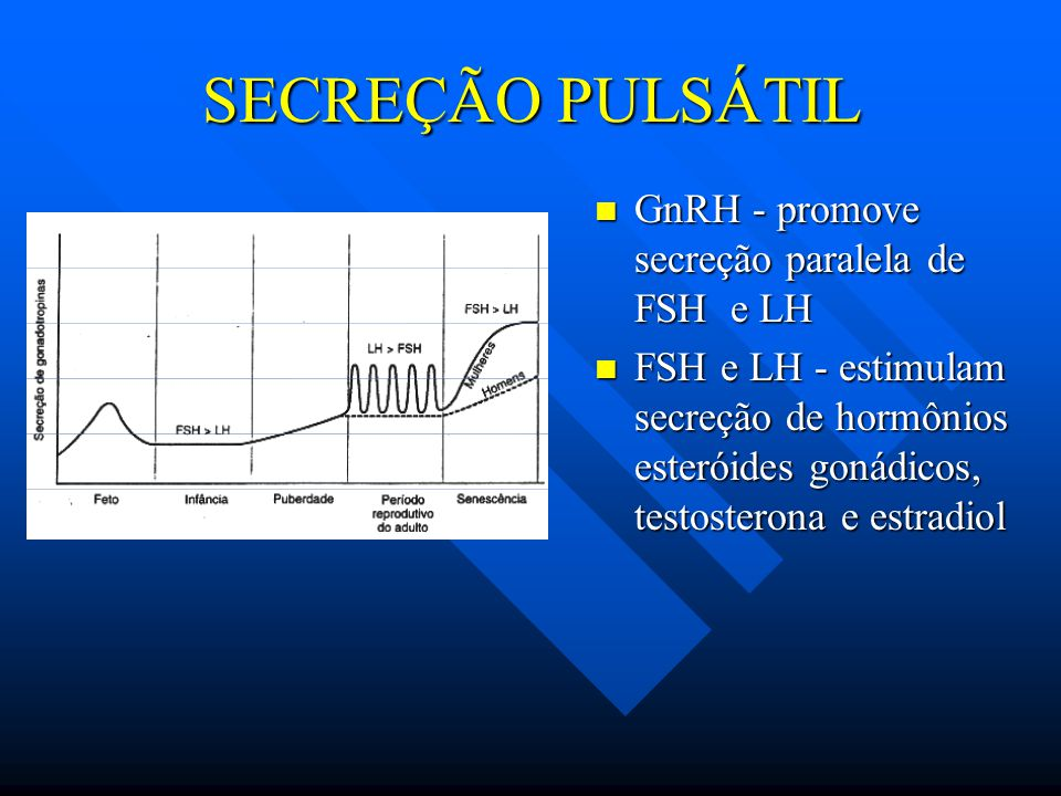 SECREÇÃO PULSÁTIL GnRH - promove secreção paralela de FSH e LH