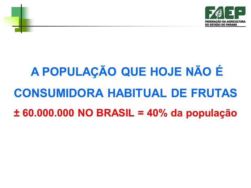 A POPULAÇÃO QUE HOJE NÃO É CONSUMIDORA HABITUAL DE FRUTAS