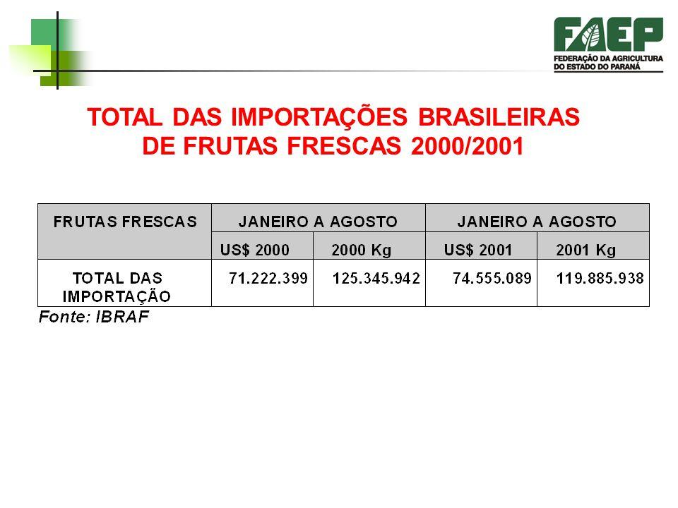 TOTAL DAS IMPORTAÇÕES BRASILEIRAS DE FRUTAS FRESCAS 2000/2001