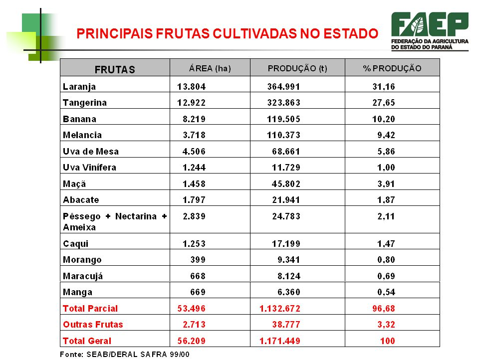 PRINCIPAIS FRUTAS CULTIVADAS NO ESTADO