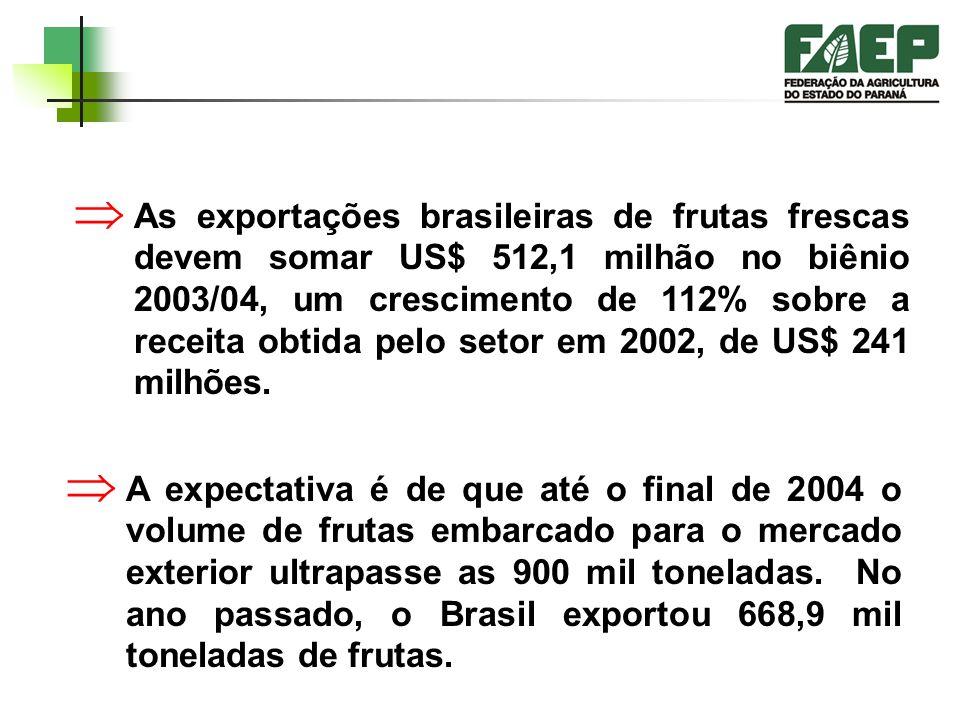 As exportações brasileiras de frutas frescas devem somar US$ 512,1 milhão no biênio 2003/04, um crescimento de 112% sobre a receita obtida pelo setor em 2002, de US$ 241 milhões.