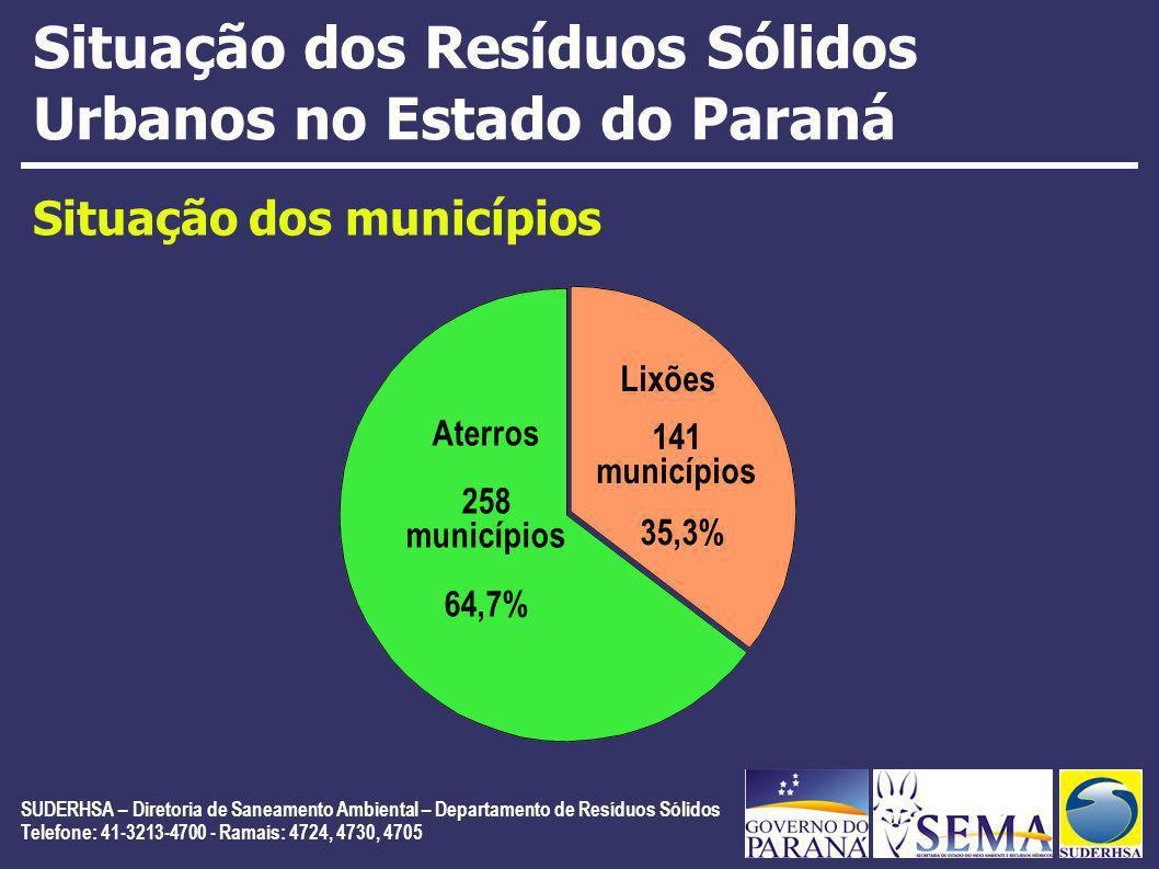 Situação dos Resíduos Sólidos Urbanos no Estado do Paraná