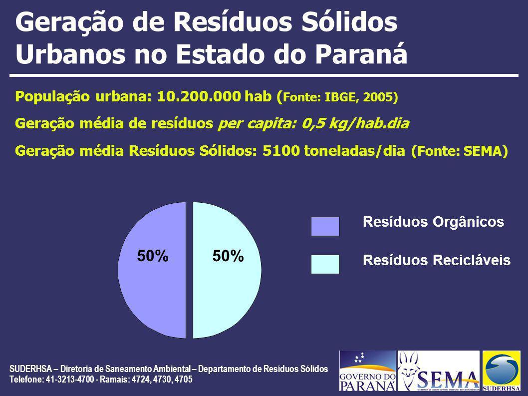 Geração de Resíduos Sólidos Urbanos no Estado do Paraná