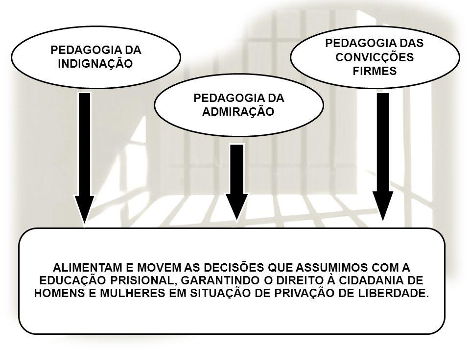 PEDAGOGIA DA INDIGNAÇÃO PEDAGOGIA DAS CONVICÇÕES FIRMES